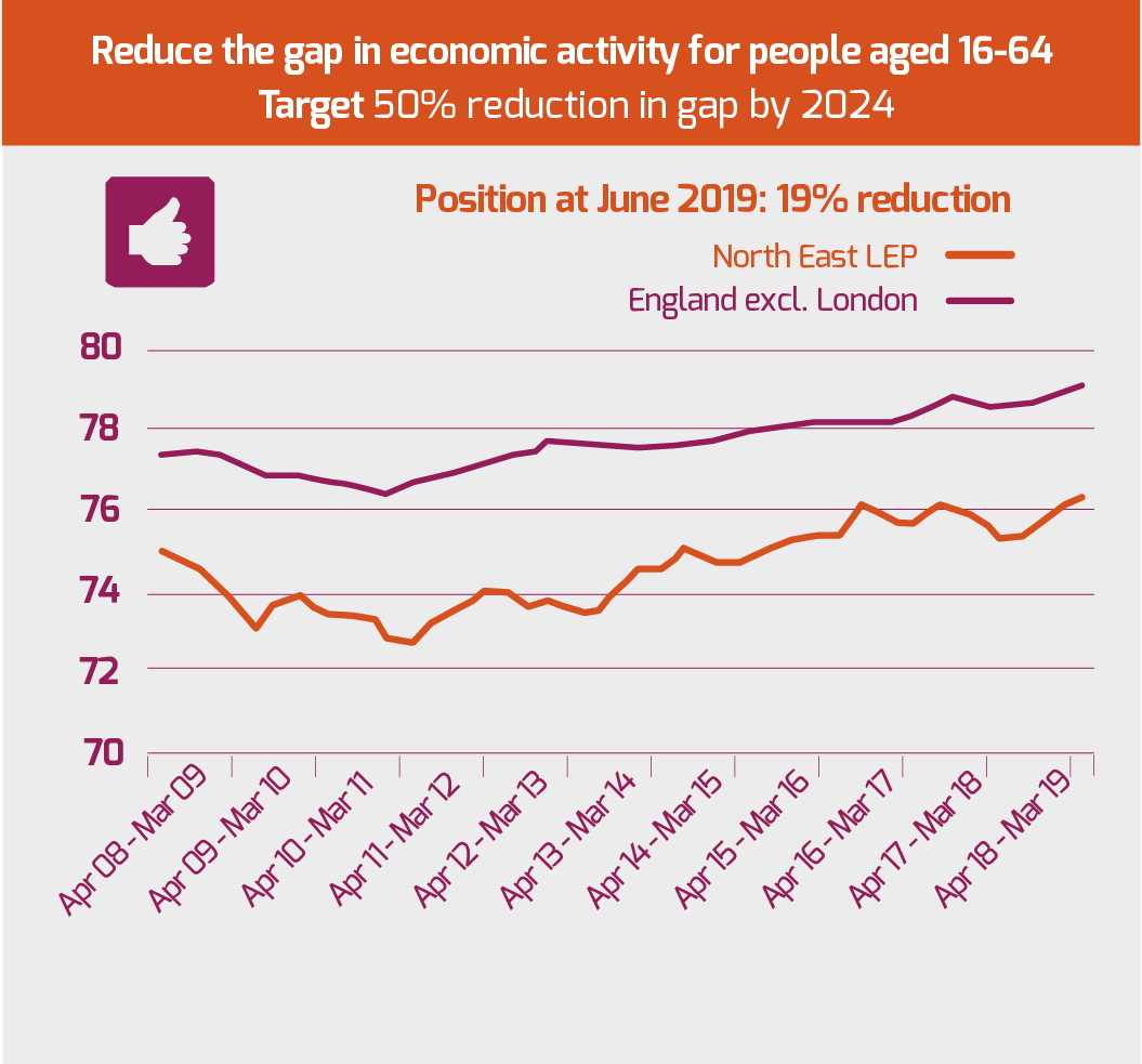 reduce-the-gap-in-economic-activity