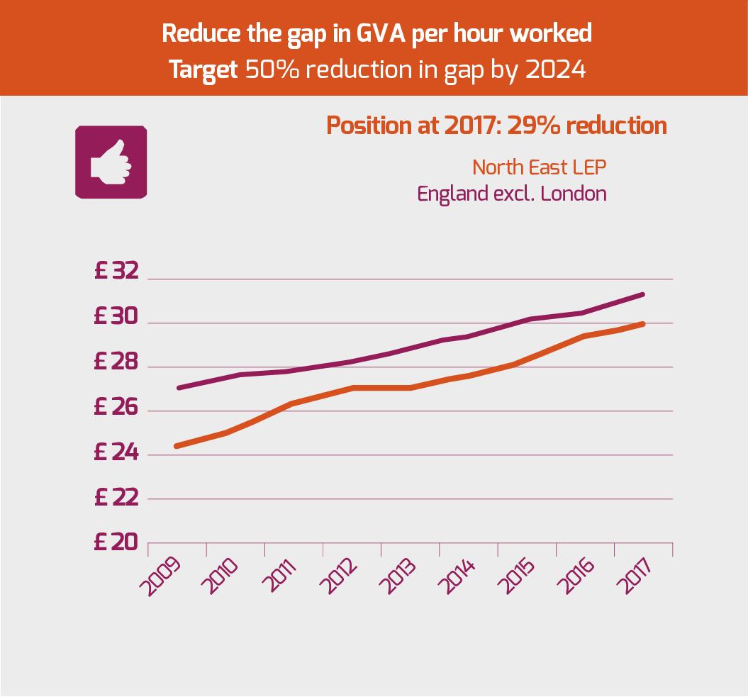 reduce-the-gap-in-gva