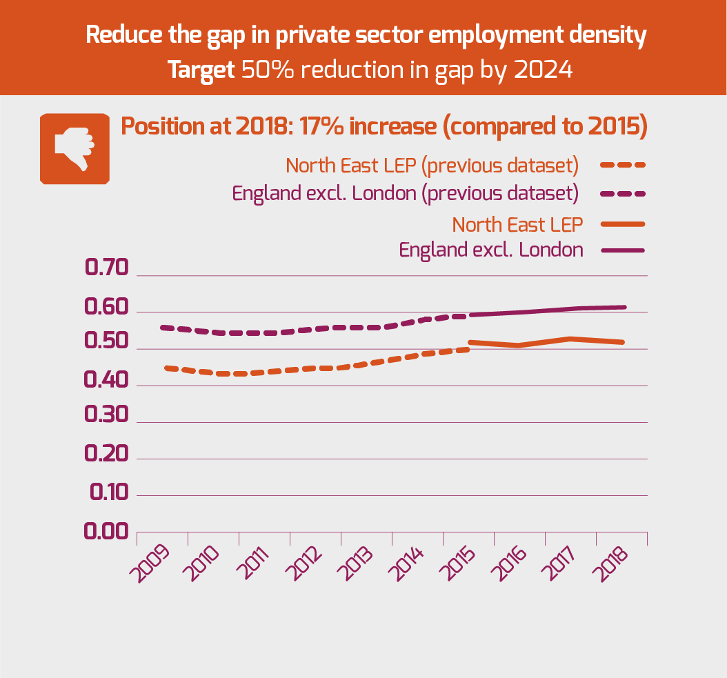 reduce-the-gap-in-private-sector-employment